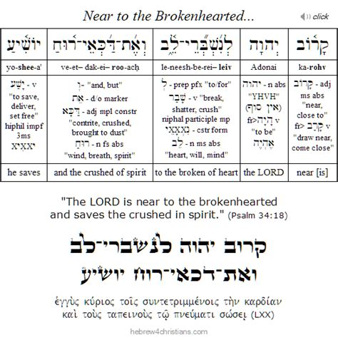 The LORD is Near to the Brokenhearted