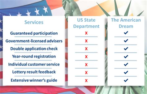 Chances and Benefits of the Green Card Lottery