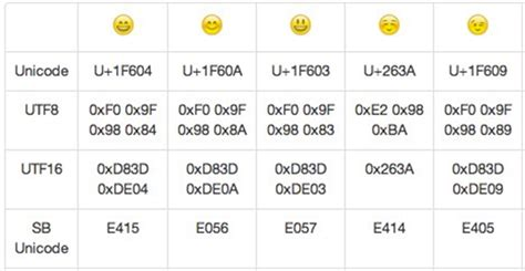 """Android emoji issue(convert """"uD83DuDE04"""" to 0x1F604"""