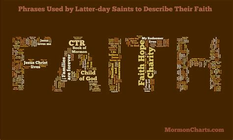 Phrases Used by Latter-day Saints to Describe Their Faith