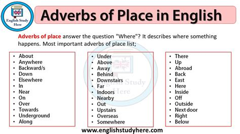 Adverbs of Place in English - English Study Here