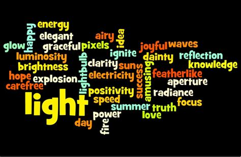 Activity 6: Brainstorm Ideas/Create a Wordle | Intro to US